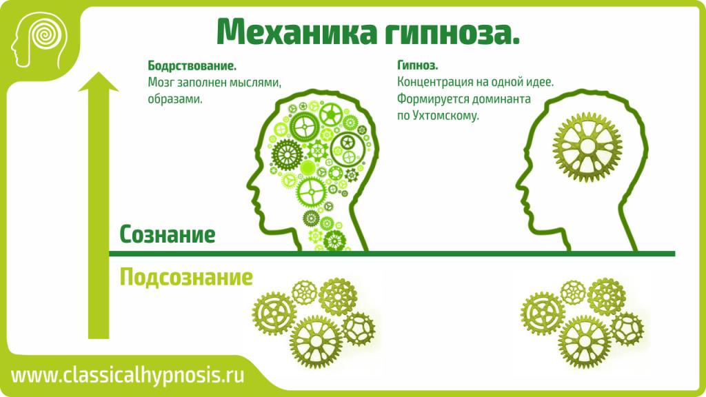 механика гипноза