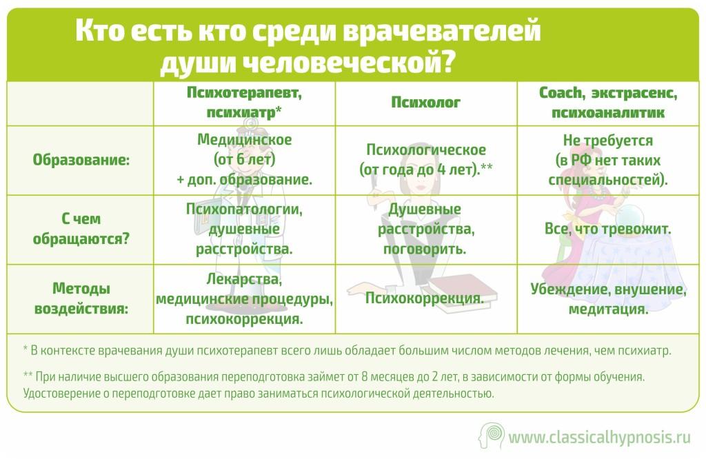 Гипноз и законы РФ