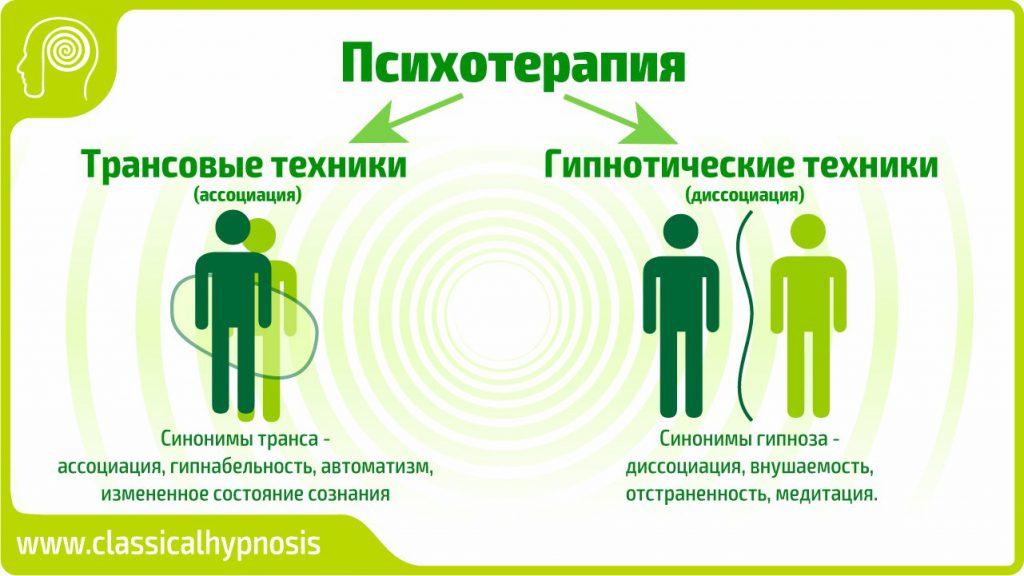 Гипноз и транс