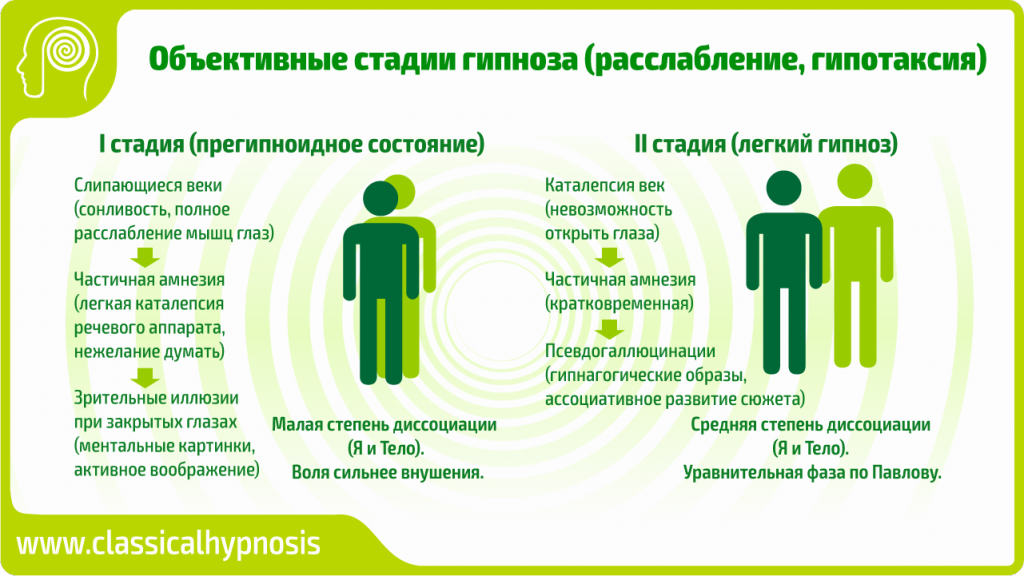 Объективные стадии гипноза (расслабление, гипотаксия)